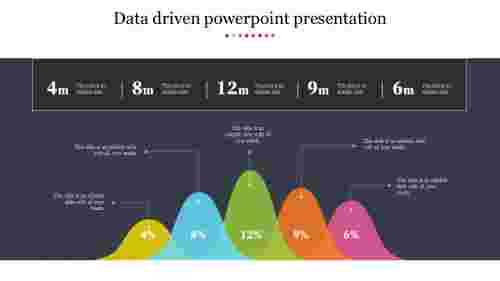 Data driven powerpoint presentation with mountain chart model